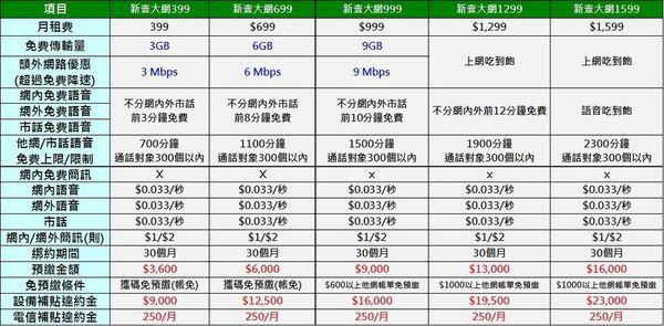 GT 新壹大網資費內容