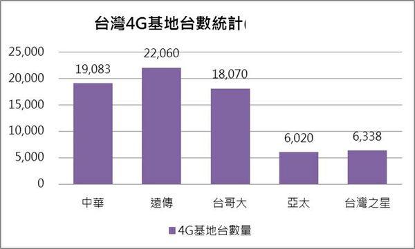 4g基站統計