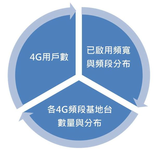 4g收訊關係