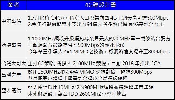 4G建設計畫
