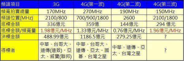 第三波4G頻段