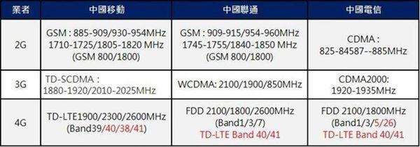 中國業者4g頻段