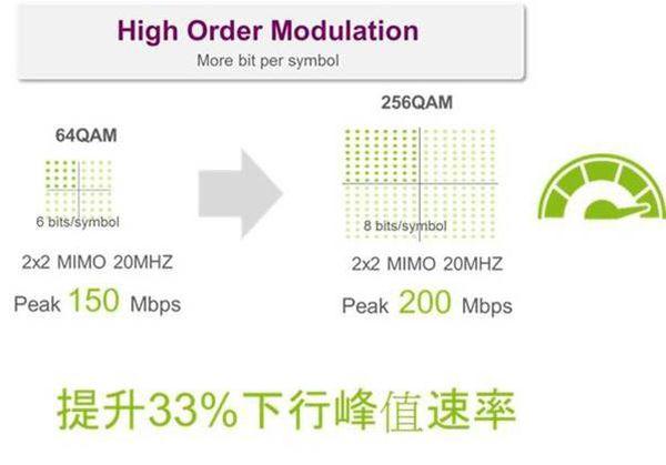 4.5G技術QAM