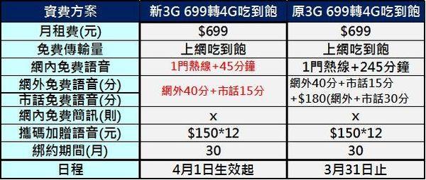 3g 699新舊