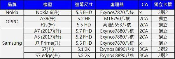 4G+3G升級