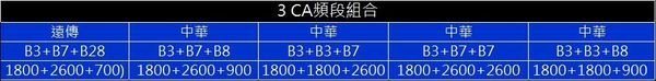 3CA組合