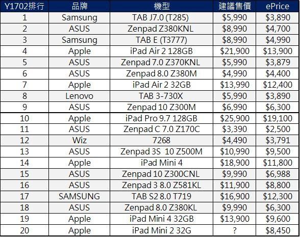 平板電腦價格