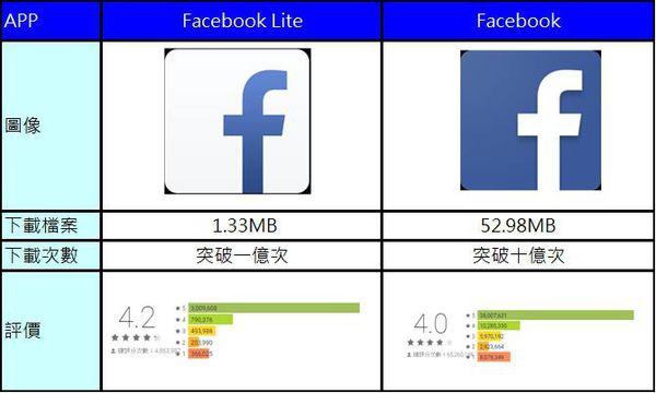 facebook lite vs
