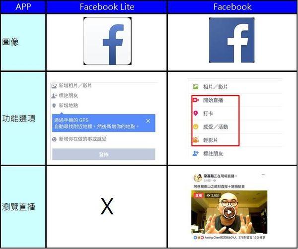 臉書po文選項