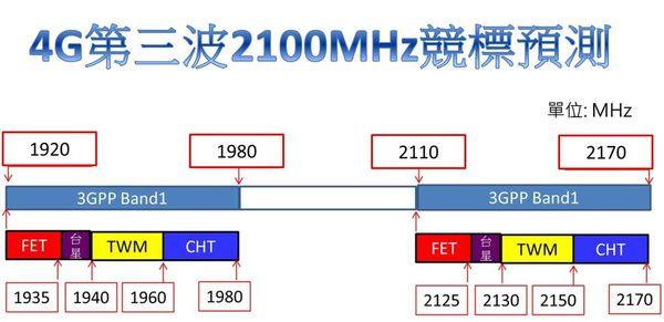 4G 2100mhz預測