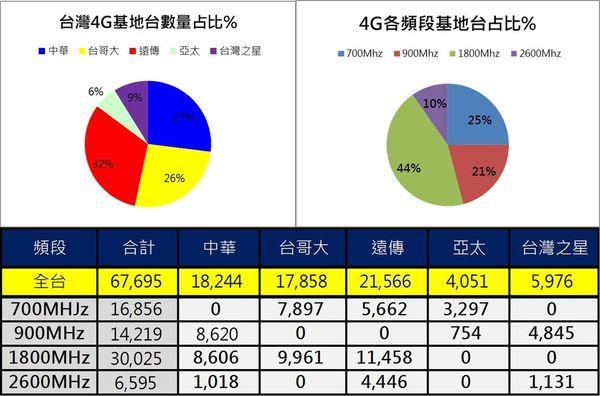 4g基地台統計