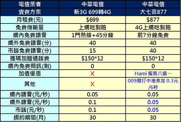 cht 699新