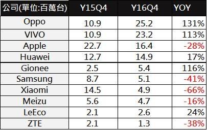 中國手機銷量