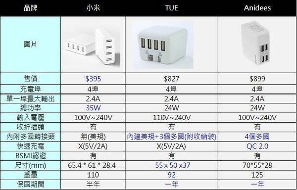 充電埠比較