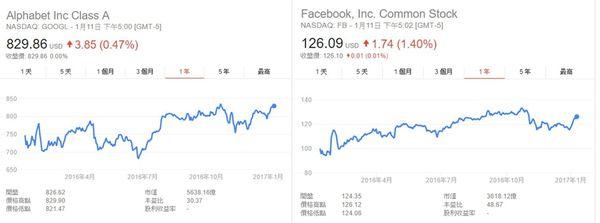 google股價
