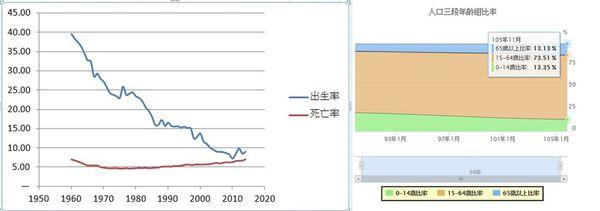 台灣出生人口年齡