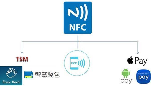 nfc行動支付
