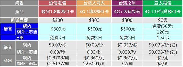 4G LTE預付卡