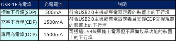 USB2充電規格