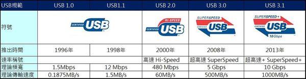 USB 3.1比較