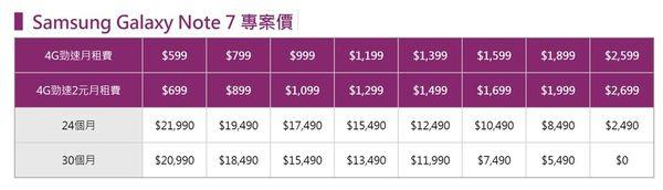 台灣之星專案價
