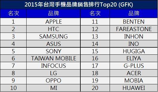 2015銷售排行