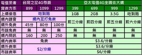 亞太台灣之星比較
