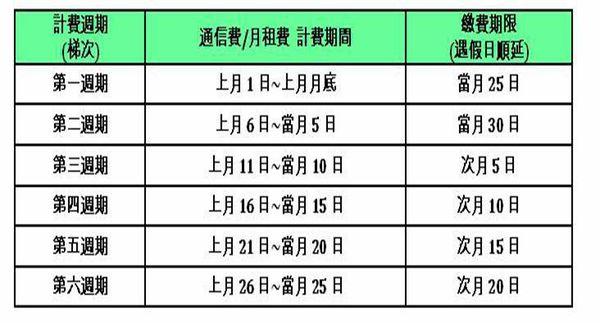 中華帳單週期