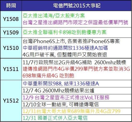 20152h大事記