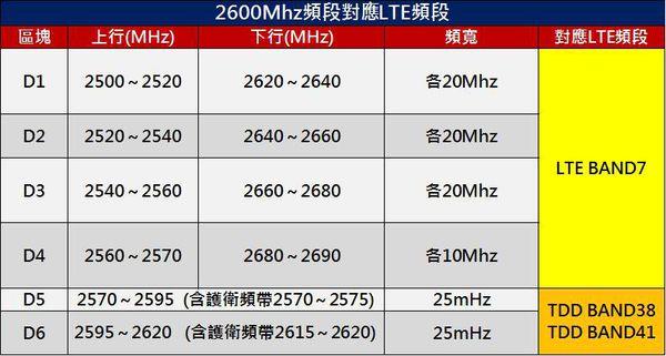 台灣2600MHZ對應頻段