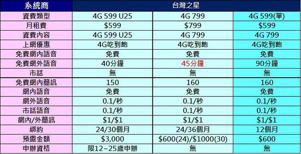 台灣之星4G 799