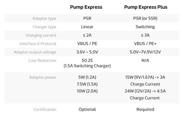 mtk pump express plus