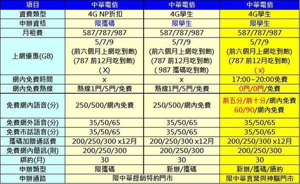 中華4G學生方案比較