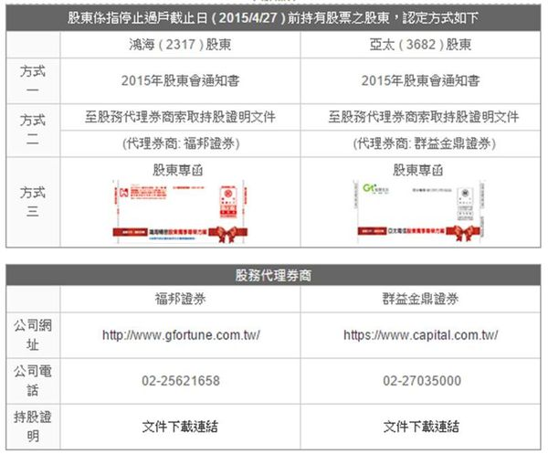 亞太股東專案申辦方式
