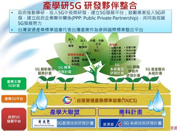 台灣5g研發夥伴整合