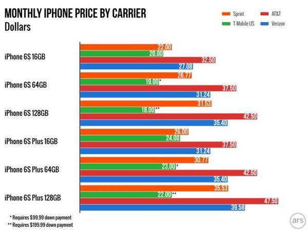 美國電信業者分期付款比較