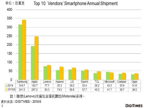 2015智慧型手機占比