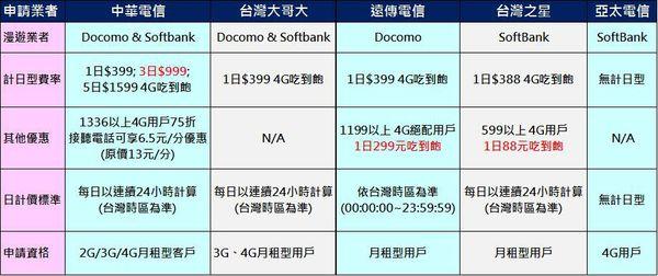 各電信業者日本國際漫遊費用