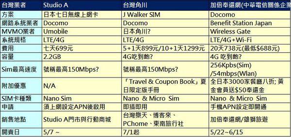 日本上網卡比較表