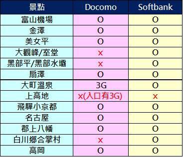 日本4G收訊