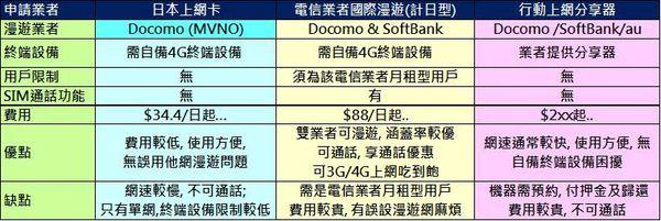 日本上網競競業比較