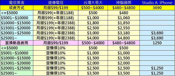 手機保險收費標準