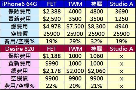 手機保險費率費率試算