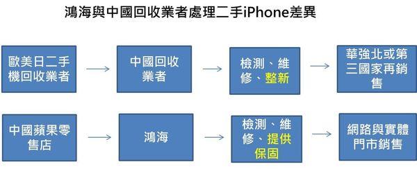 鴻海二手iphone