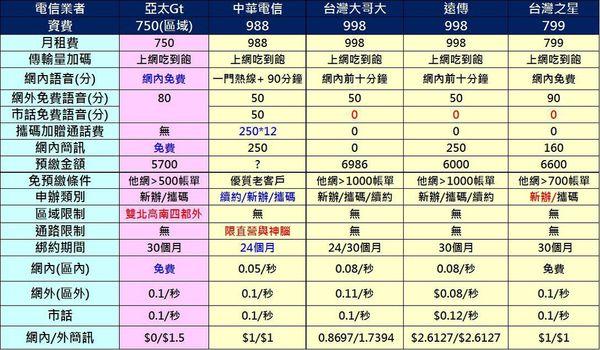亞太750競業比較