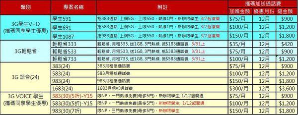 中華3G方案