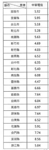 上網速度中華3g