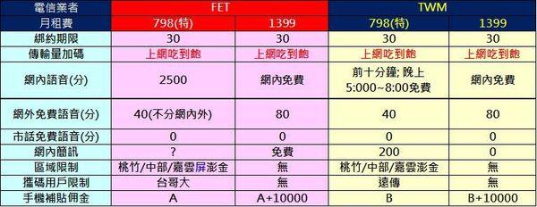798 vs 1399