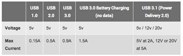 USB充電規格