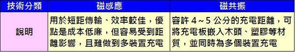 無線充電陣營技術分類